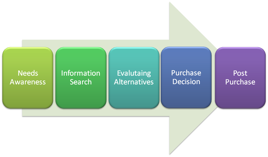 Buy business dissertation examples